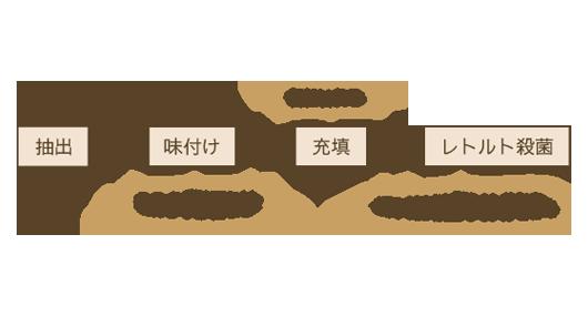 缶コーヒーの製造方法