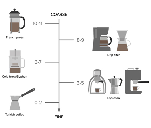 ROK Coffee Grinder 挽き具合