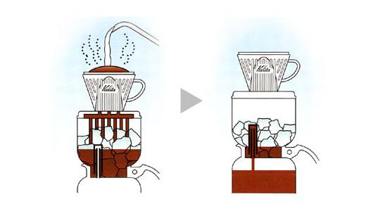 Kalita(カリタ)アイス&ホットコーヒー用 ドリッパー ドリップセット